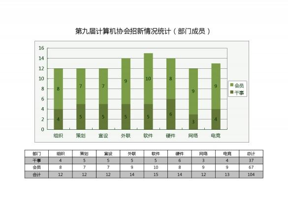 第九届计算机协会部门招新情况统计图